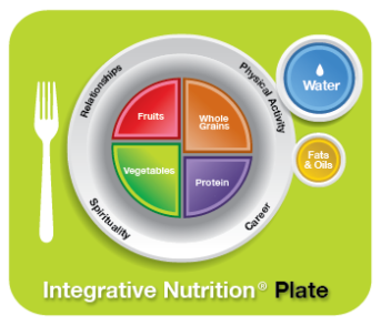 Integrative Nutrition Plate Infographic