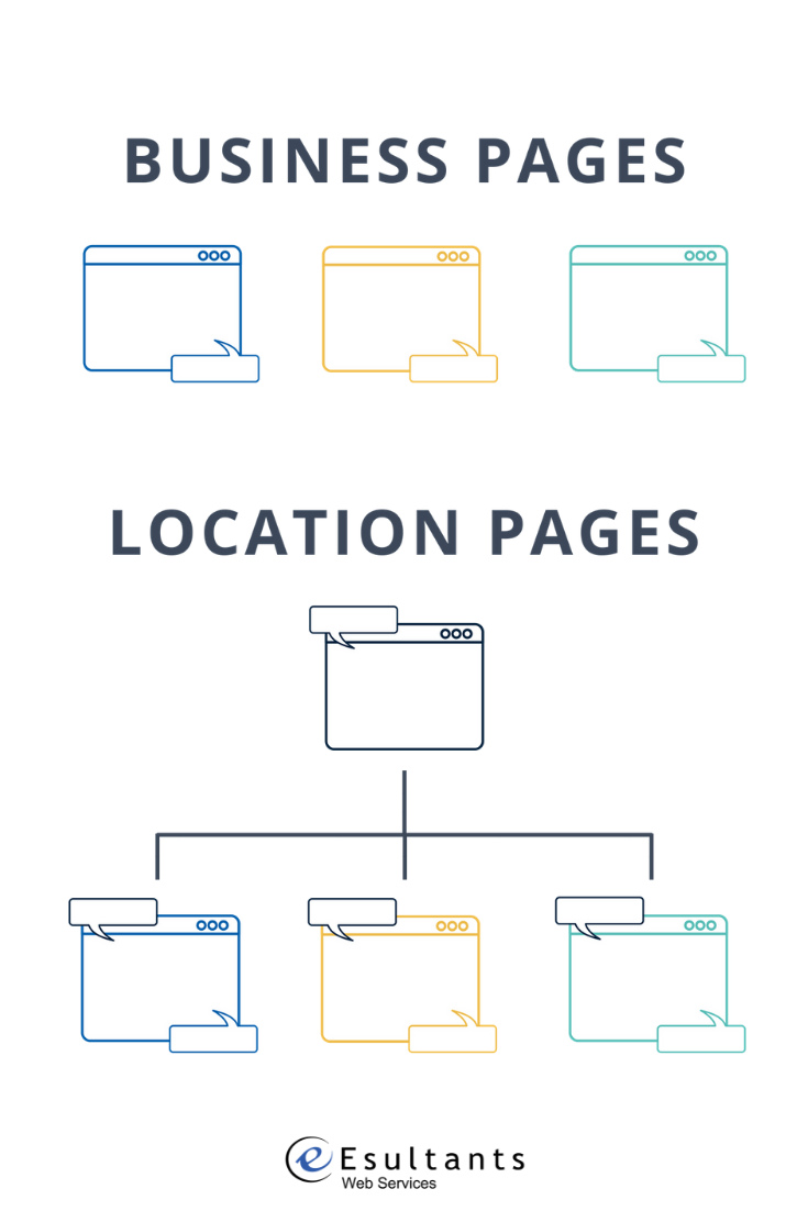 facebook-location-pages