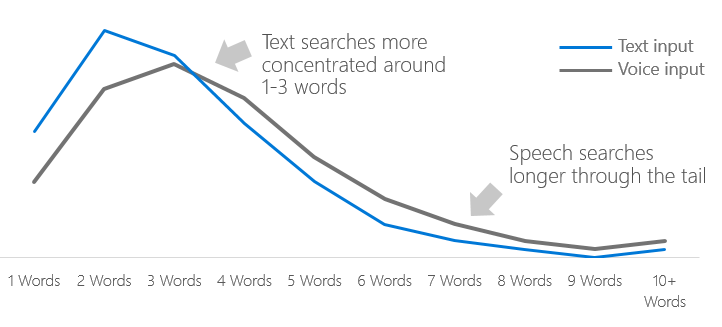 Graph of voice search query lengths
