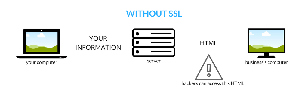 without-ssl