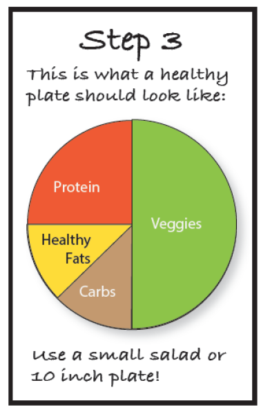 Healthy plate with text