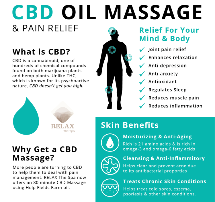 CBD Massage | RELAX The Spa | Victor, NY 14564